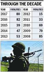Forces' casualty highest in 10 yrs