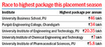 New high: 2 UBS students bag Rs 46 lakh package