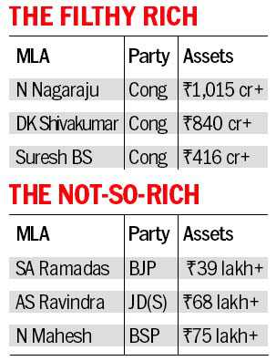 Assets of re-elected MLAs 'rose' by 90%