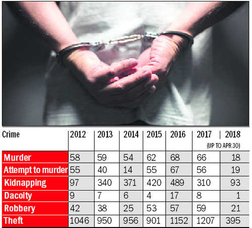 Karnal sees upsurge in crime