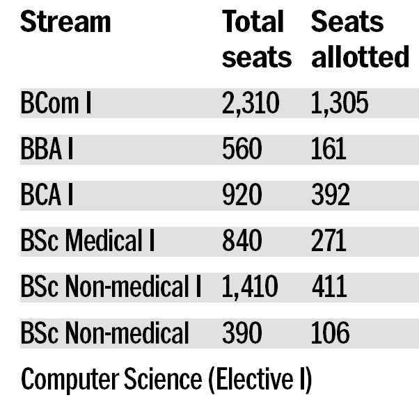 Of 6,430 seats, only 2,644 filled in colleges