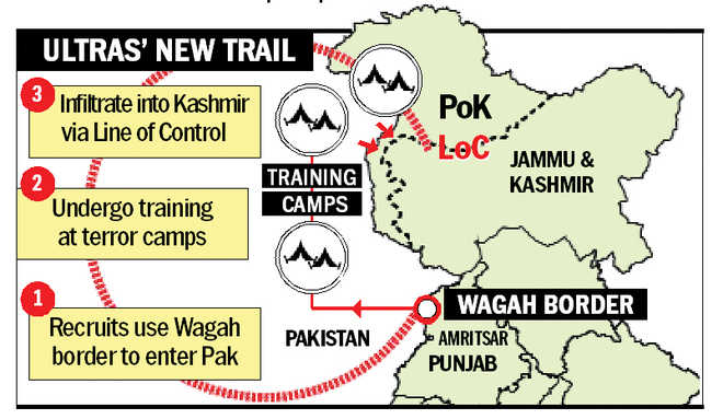 Wagah route for terror training