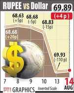 External factors to blame for rupee decline: Govt