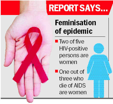 AIDS deaths, HIV population up, women at highest risk