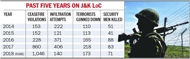 2 yrs post 'surgical strikes' , firing across LoC up 4 times