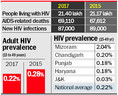 AIDS deaths, HIV population up, women at highest risk