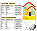 Rs 7.53 cr reserve price for 2-kanal plot