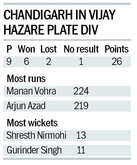 After disappointment in Vijay Hazare Trophy, only the best must represent Chandigarh