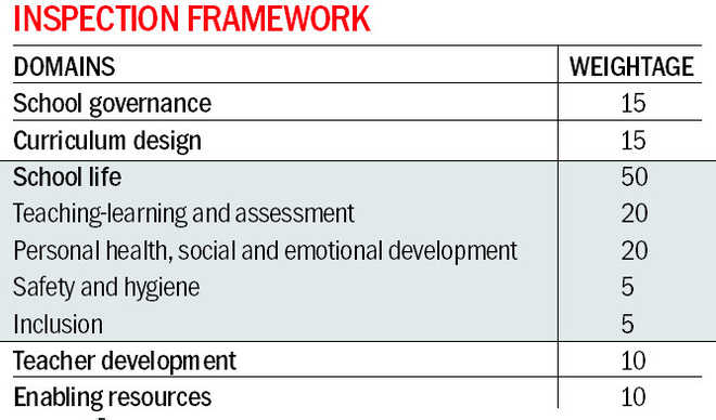 CBSE affiliation: Schools to be assessed on 5 domains