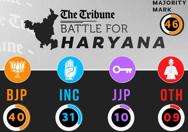 Haryana gets hung assembly, BJP needs six more to form govt