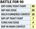 On 40 seats, BJP, Cong locked in close contest