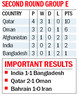 Adil salvages late draw for sloppy India but hope of progressing bleak