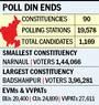 It's advantage BJP in Haryana