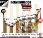 Retail inflation jumps to 16-month high of 4.62 pc in October