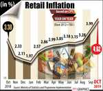 Inflation jumps to 16-month high of 4.62% in October