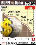 Rupee crashes to over 2-mth low, tumbles by 62 paise