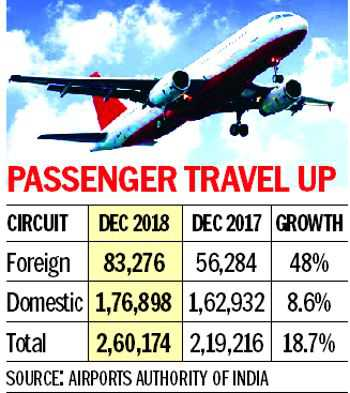 48% jump in foreign air traffic in Amritsar