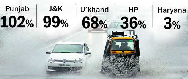 Double than normal rain in Punjab