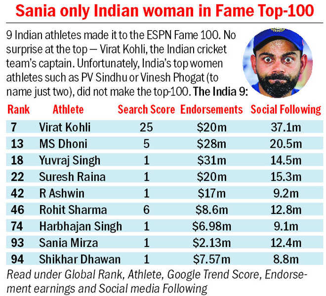 Kohli #7 on global Fame list