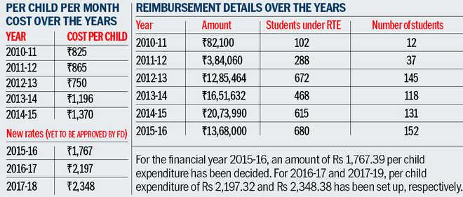 Panel okays reimbursement rates for EWS students
