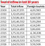 Water crisis, landslips spell doom for tourism industry in Himachal