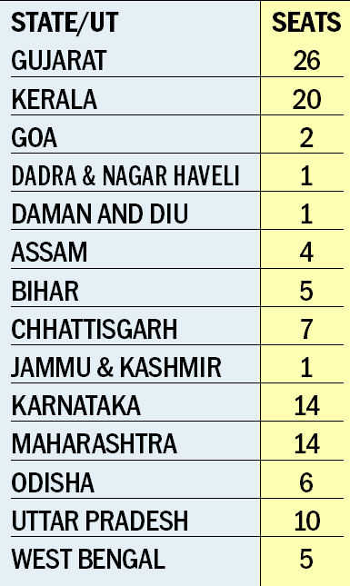 Phase 3: 116 seats in 14 states and UTs go to poll tomorrow