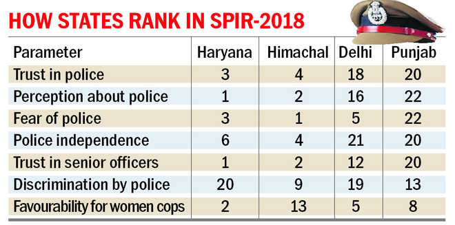 Punjab cops 'most feared'; HP, Haryana high on 'public faith'