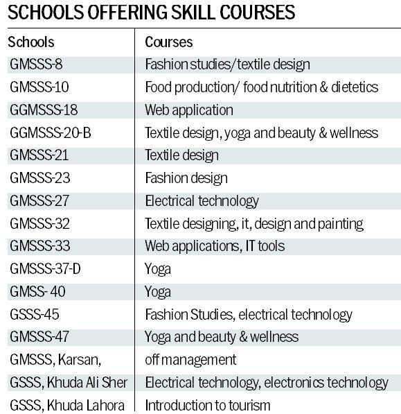 Skill course optional subject for humanities students