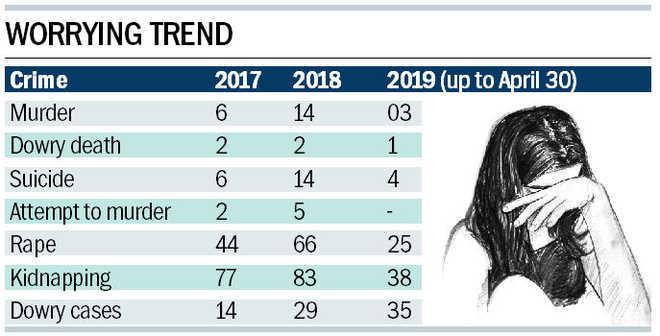Mohali sees upsurge in crime against women