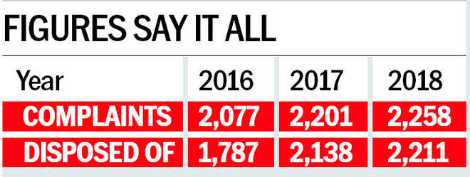 Marital ties in knots, city sees surge in discord cases