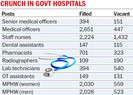 State faces acute shortage of medical, paramedical staff