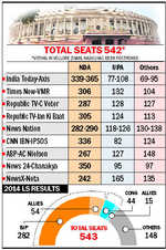 Exit polls predict NDA victory, some forecast 300-plus seats