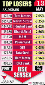 Indices off record highs; Sensex trips 383 pts on profit-booking