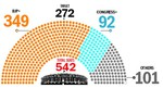 PM magic steers BJP to more seats than 2014
