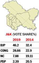 With 46.2% vote share, BJP emerges strongest