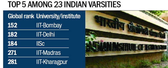 PU not on global rankings, again