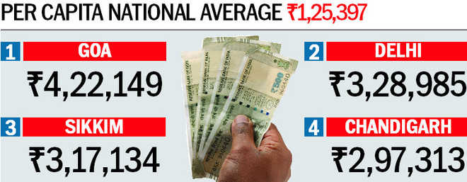 At Rs 2.97 lakh, per capita income of city double the national avg