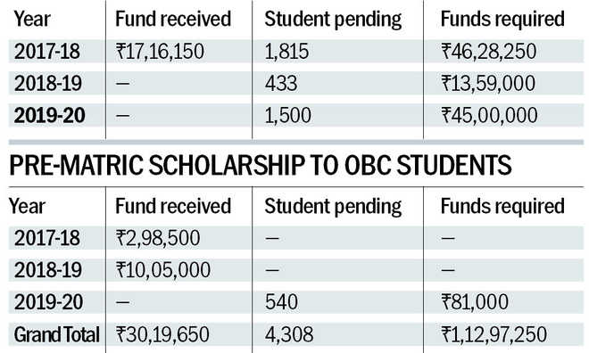 2 yrs on, UT students await post-matric scholarship