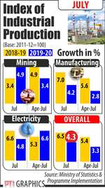 Factory output growth declines to 4.3% in July