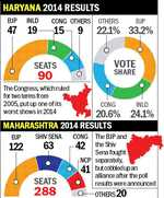 Haryana, Maharashtra polls on Oct 21